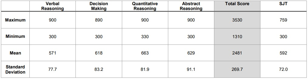 ucat score percentile rank results